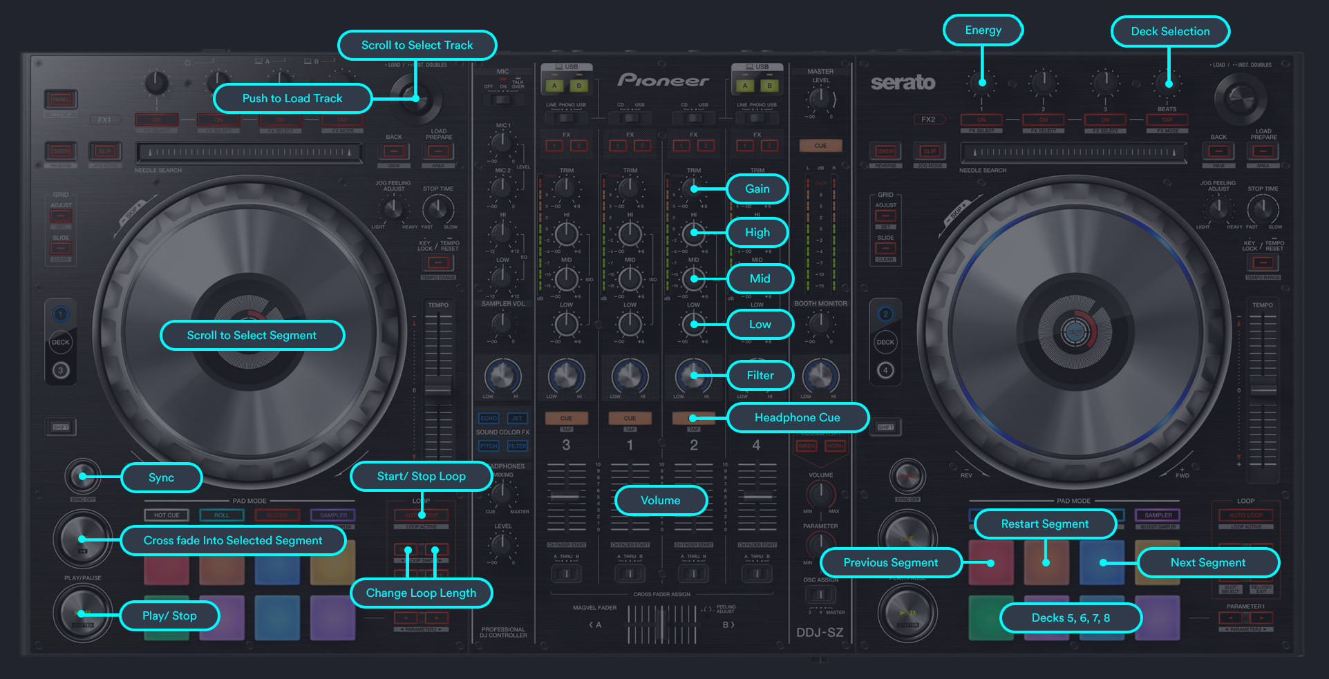 Pioneer controllers with Flow 8 Deck